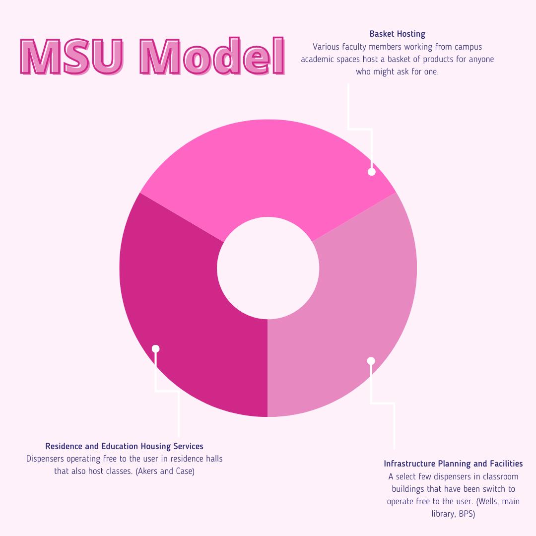 MSU Model